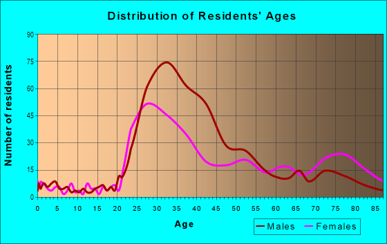 Age and Sex of Residents in Hemingway Estates in Apollo Beach, FL