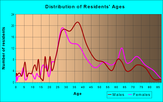 Age and Sex of Residents in SoFo in Los Angeles, CA
