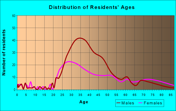 Age and Sex of Residents in Tri-West in West Hollywood, CA
