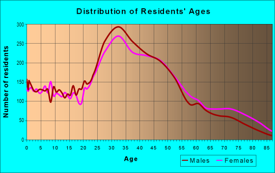 Age and Sex of Residents in Bernal Heights in San Francisco, CA