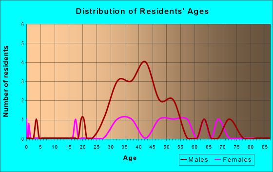 Age and Sex of Residents in South Park in San Francisco, CA
