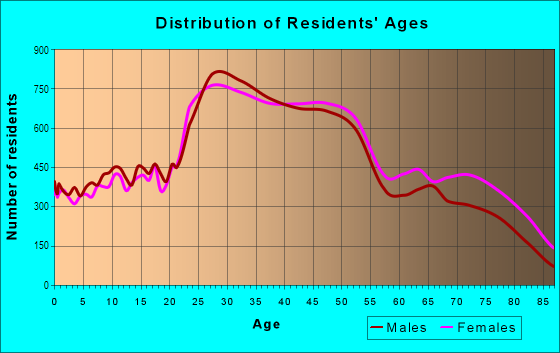 Age and Sex of Residents in Sunset District in San Francisco, CA