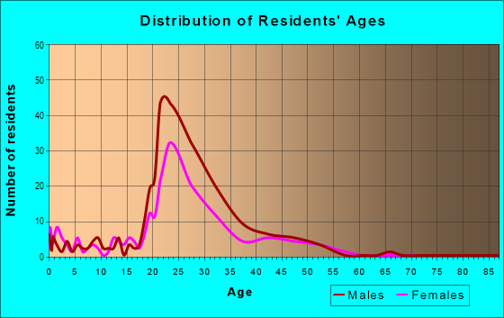 Age and Sex of Residents in Treasure Island in San Francisco, CA