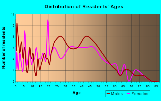 Age and Sex of Residents in Colma in Daly City, CA