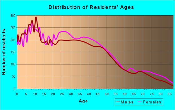 Age and Sex of Residents in West Oakland in Oakland, CA