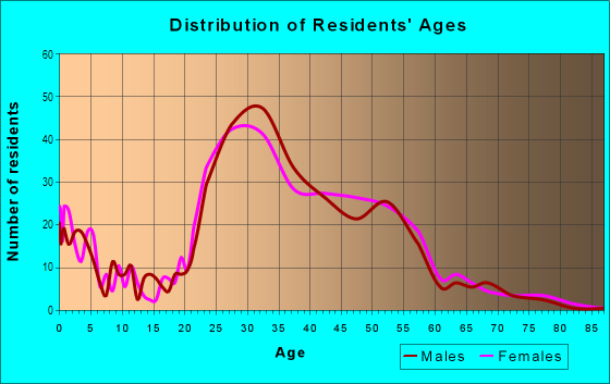 Age and Sex of Residents in Marina Bay in Richmond, CA