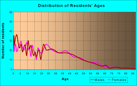 Age and Sex of Residents in City Center in Richmond, CA