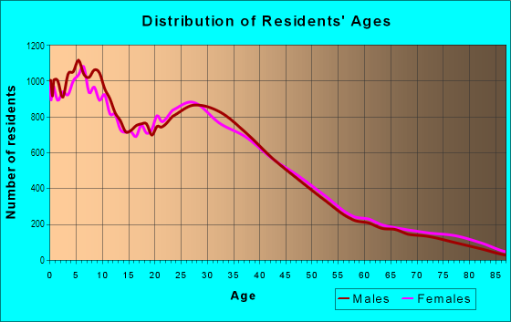Age and Sex of Residents in City Heights in San Diego, CA