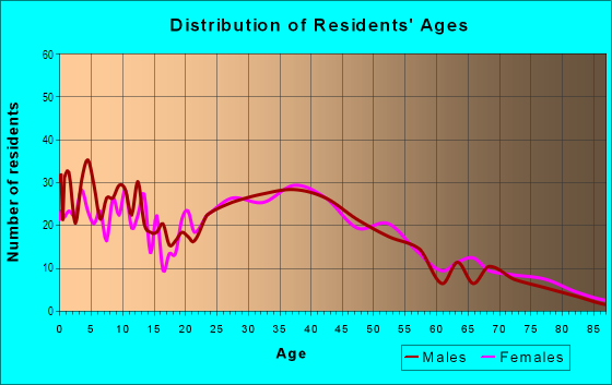 Age and Sex of Residents in Alpine in Alpine, CA