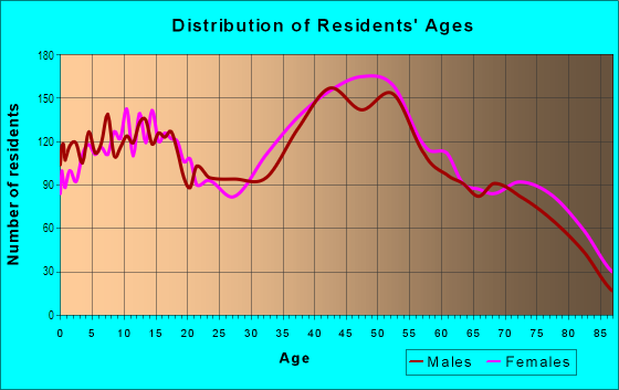Age and Sex of Residents in Mount Helix in La Mesa, CA