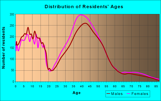 Age and Sex of Residents in Torrey Hills in San Diego, CA