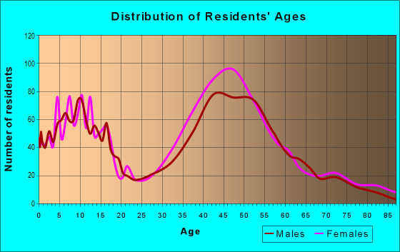 Age and Sex of Residents in Harbor Bay Isle in Alameda, CA