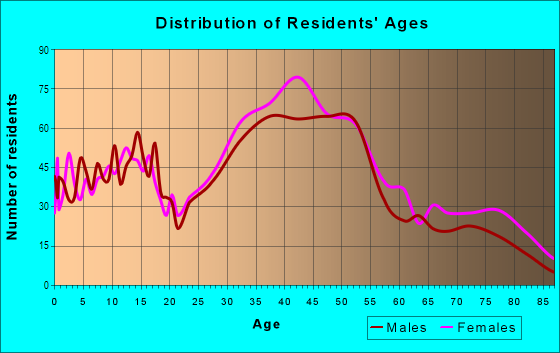 Age and Sex of Residents in East End in Alameda, CA
