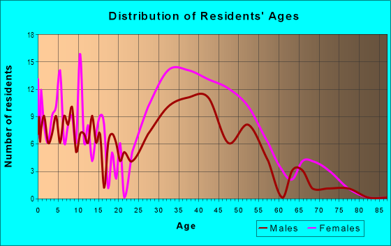 Age and Sex of Residents in South WIldwood in Hercules, CA