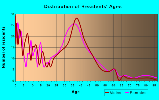 Age and Sex of Residents in Hamilton in Novato, CA