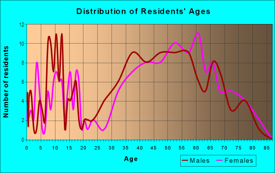 Age and Sex of Residents in Bel Marin in Novato, CA