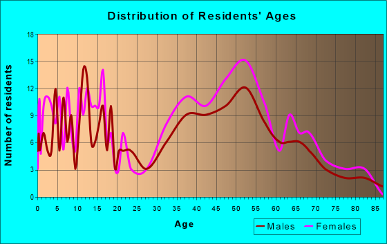 Age and Sex of Residents in San Ramon in Novato, CA