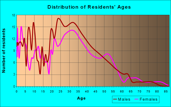 Age and Sex of Residents in Mezes Park in Redwood City, CA