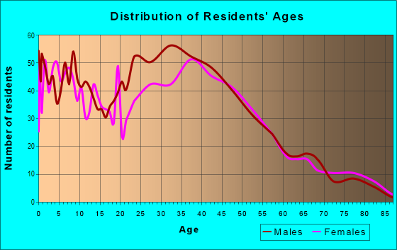 Age and Sex of Residents in Fair Oaks in Atherton, CA