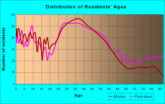 Age and Sex of Residents in Oakwood in Redwood City, CA