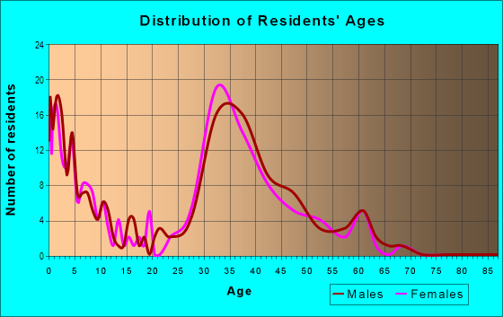 Age and Sex of Residents in Lido in Redwood City, CA