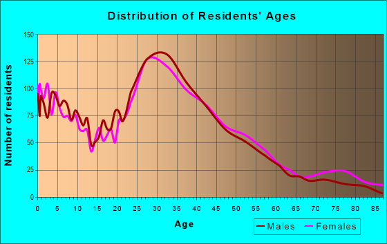 Age and Sex of Residents in Palm Park in Redwood City, CA
