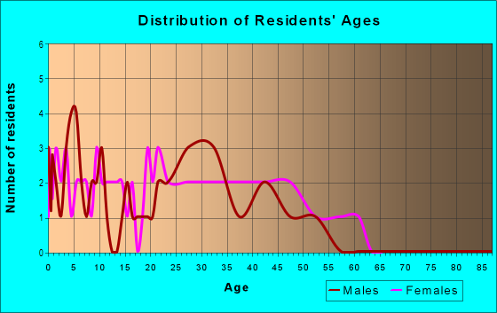 Age and Sex of Residents in Balboa Park in Denver, CO