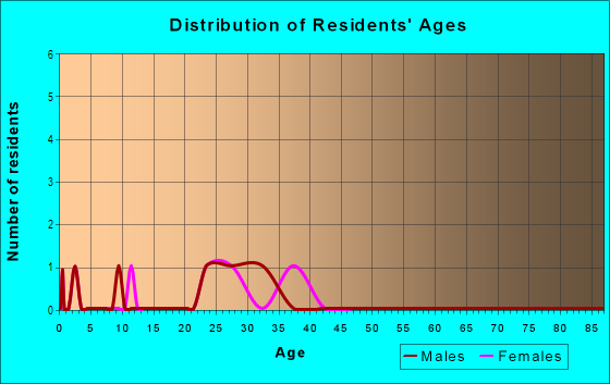Age and Sex of Residents in Apple Valley North in Denver, CO
