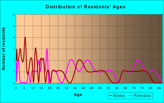 Age and Sex of Residents in Sheraton Park in Brighton, CO
