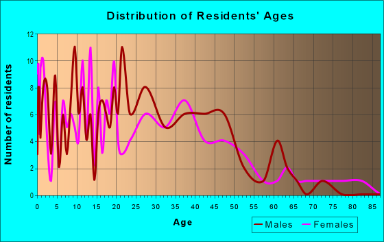 Age and Sex of Residents in College Crest in Denver, CO
