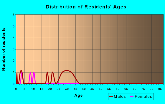 Age and Sex of Residents in Village Crest Apartments in Commerce City, CO
