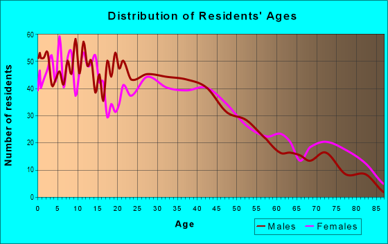 Age and Sex of Residents in Barnum West in Denver, CO