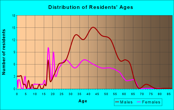 Age and Sex of Residents in Golden Triangle in Denver, CO