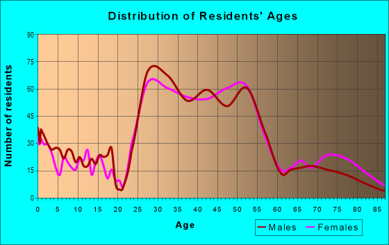 Age and Sex of Residents in Washington Park in Denver, CO