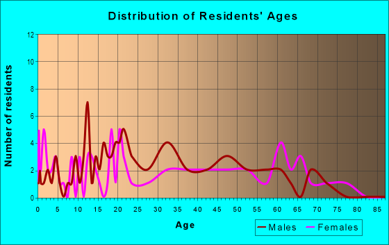 Age and Sex of Residents in Hinchman Renton Garden in Commerce City, CO