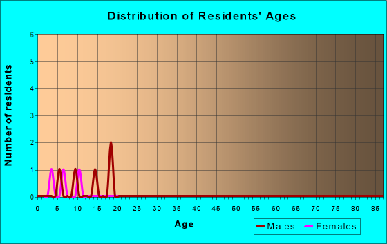 Age and Sex of Residents in Eureka in Commerce City, CO