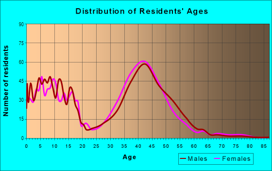 Age and Sex of Residents in Rooney Valley in Denver, CO
