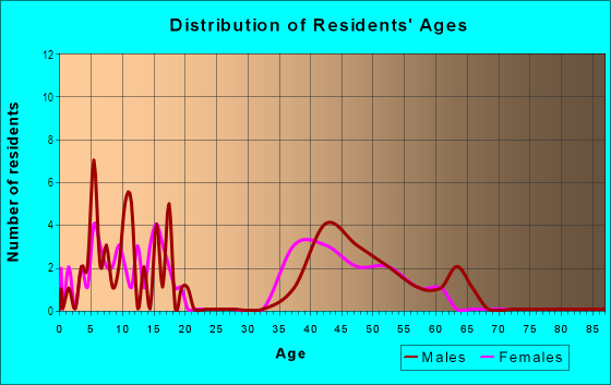 Age and Sex of Residents in South Meadow Gunbarrel Green in Boulder, CO