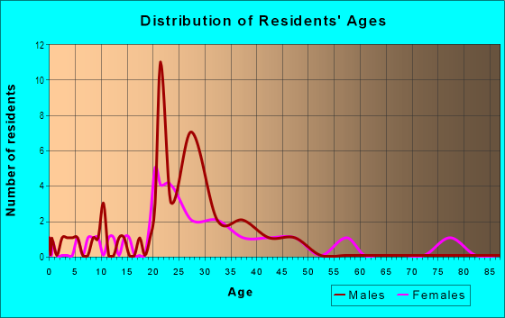 Age and Sex of Residents in Tennyson Heights Neighborhood Association in Fort Collins, CO