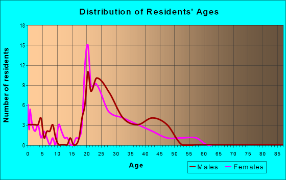 Age and Sex of Residents in Brittany Downs in Denver, CO