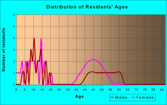 Age and Sex of Residents in Hillside Estates in Longmont, CO