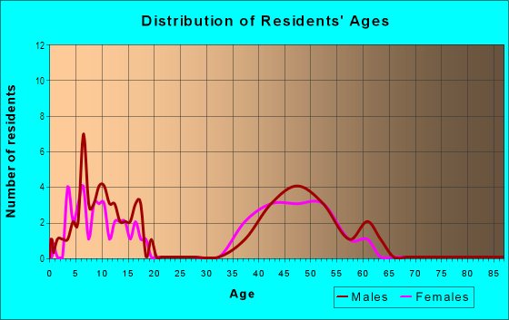 Age and Sex of Residents in North Rim in Longmont, CO