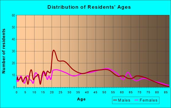 Age and Sex of Residents in Table Mesa North in Boulder, CO