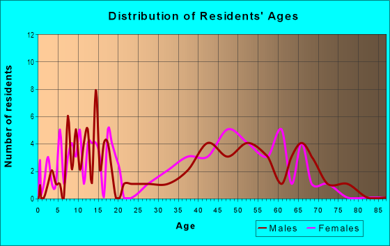 Age and Sex of Residents in Kendall in Boulder, CO