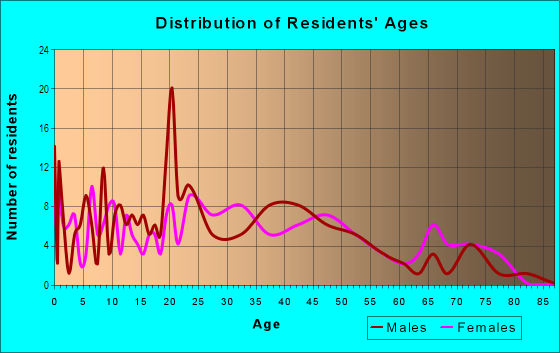 Age and Sex of Residents in Berkeley Village in Denver, CO