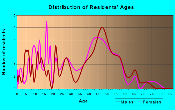 Age and Sex of Residents in Meadow Glen in Boulder, CO