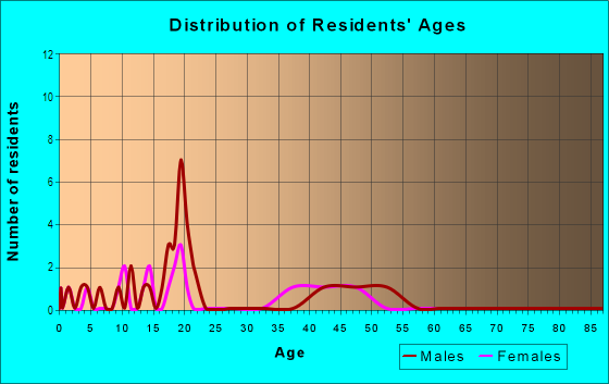 Age and Sex of Residents in Yahmonite in Steamboat Springs, CO