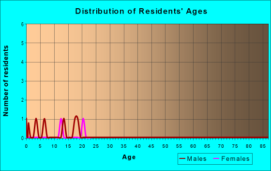 Age and Sex of Residents in Marabou in Steamboat Springs, CO