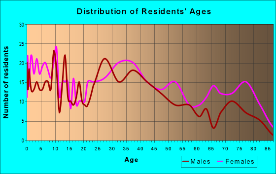 Age and Sex of Residents in Brookwood in Mobile, AL
