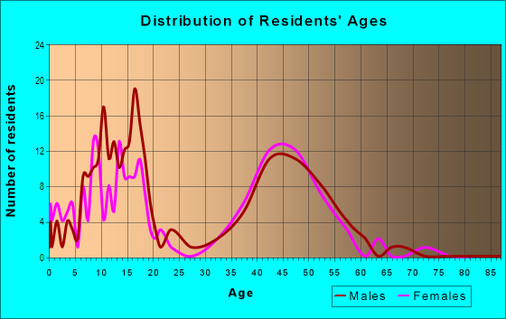 Age and Sex of Residents in Country in Broomfield, CO